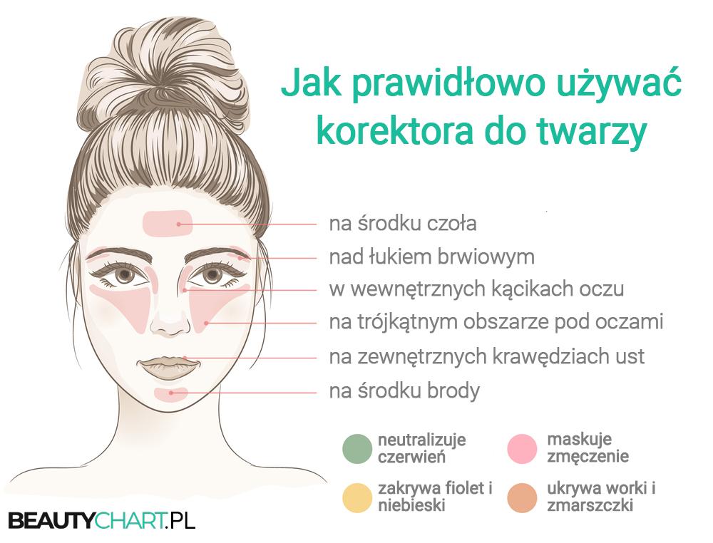 Jak używać korektora do twarzy